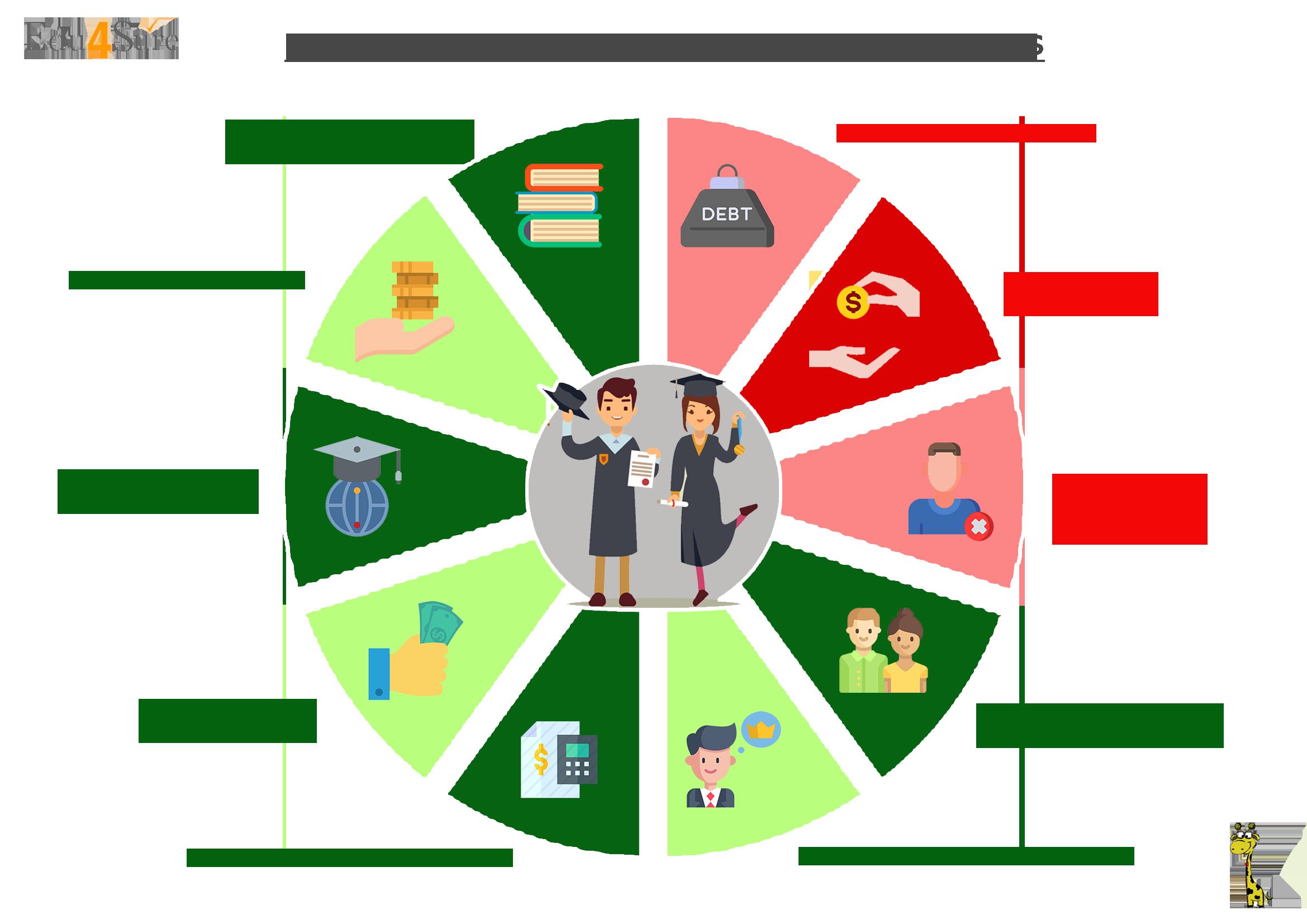 graphic-Education-loan-Advantages-Disadvantages-Edu4sure