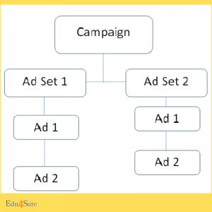 Facebook-Ad-Structure