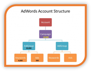 Adwords-Account-Structure