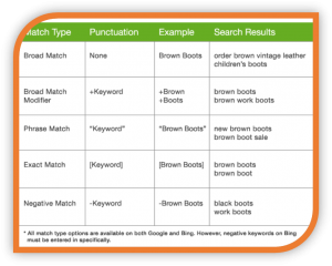 Adwords-Match-Type