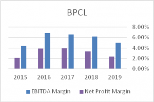 EBITDA-Margin-BPCL