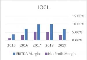 EBITDA-Margin-IOCL