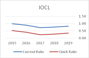 IOCL-Current-Ratio