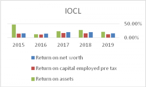 Return-on-Assets-IOCL