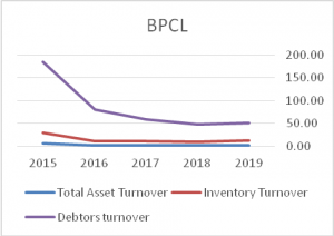 Total-Assets-Turnover-BPCL
