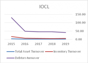 Total-Assets-Turnover-IOCL