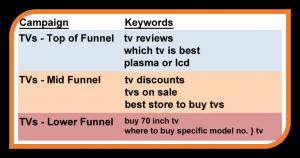 campaign-keywords